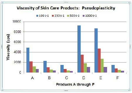 Viscosity Testing of Skin Creams and Lotions