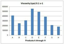 Viscosity of Creams